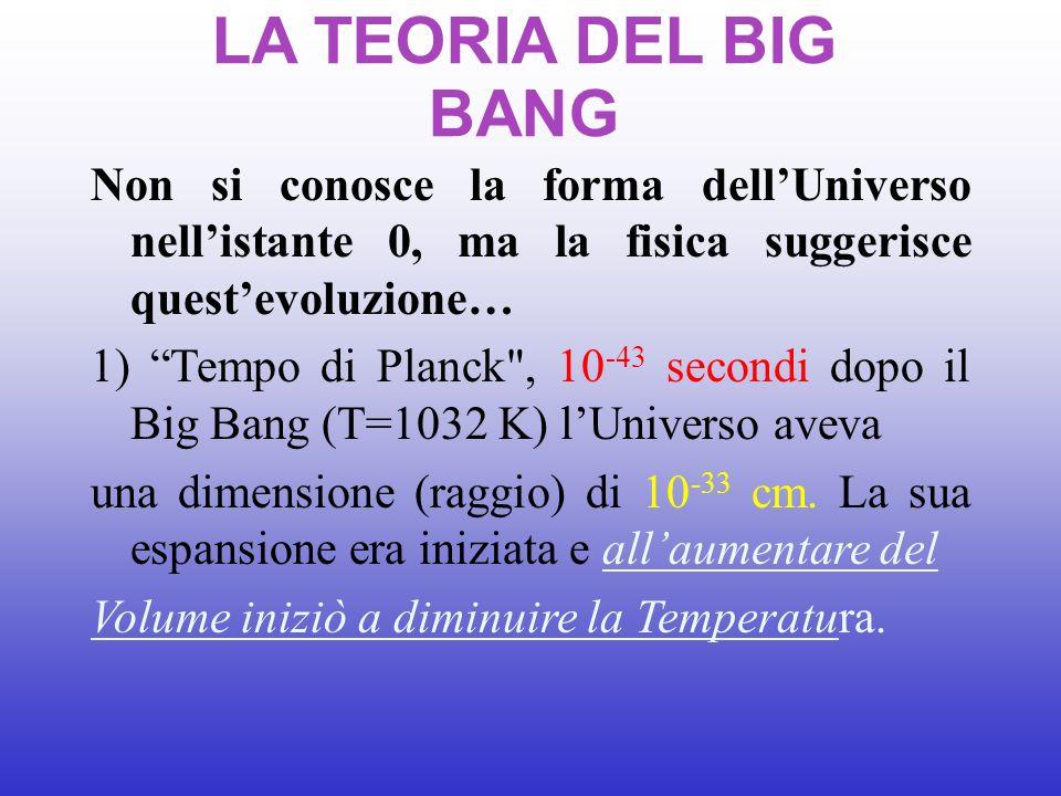 Non si conosce la forma dellUniverso nellistante 0, ma la fisica suggerisce questevoluzione… 1) Tempo di Planck