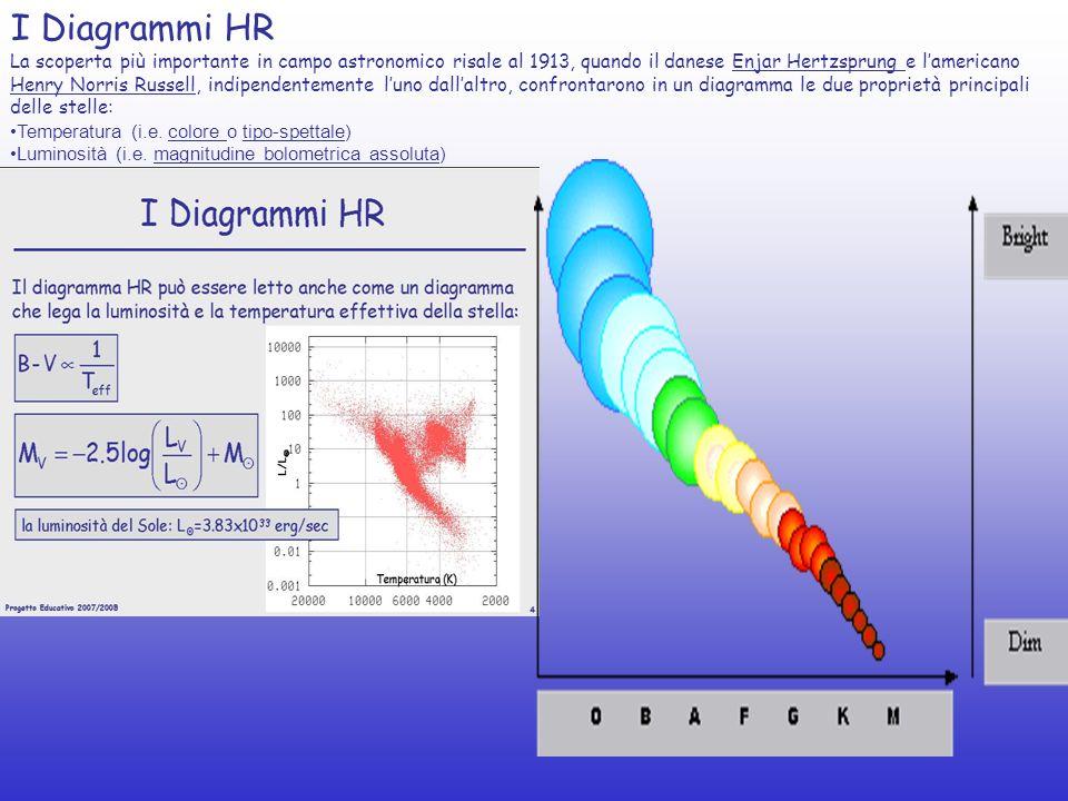 I Diagrammi HR La scoperta più importante in campo astronomico risale al 1913, quando il danese Enjar Hertzsprung e lamericano Henry Norris Russell, i