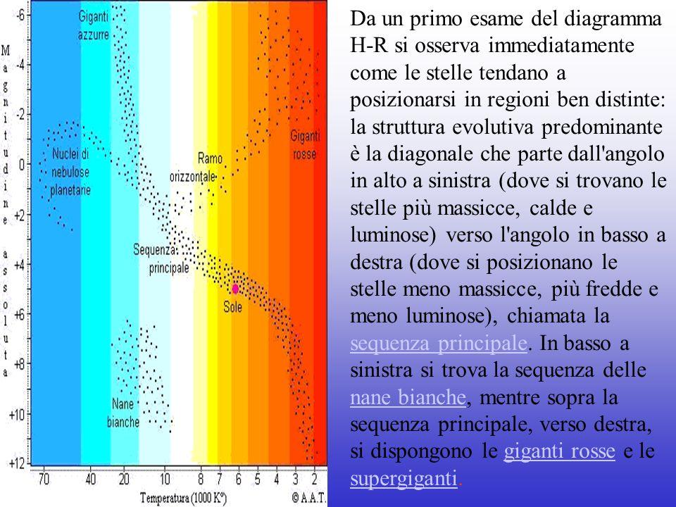 Da un primo esame del diagramma H-R si osserva immediatamente come le stelle tendano a posizionarsi in regioni ben distinte: la struttura evolutiva pr