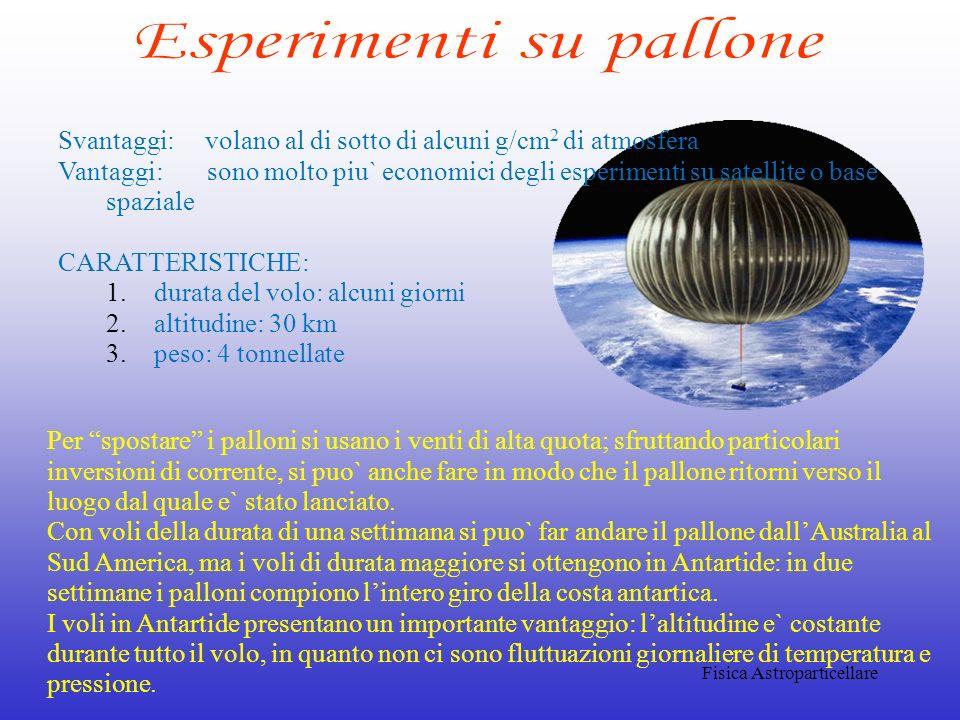 Fisica Astroparticellare Svantaggi: volano al di sotto di alcuni g/cm 2 di atmosfera Vantaggi: sono molto piu` economici degli esperimenti su satellit