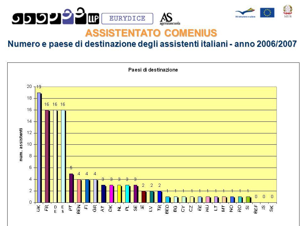 ASSISTENTATO COMENIUS Numero e paese di destinazione degli assistenti italiani - anno 2006/2007 Numero e paese di destinazione degli assistenti italiani - anno 2006/2007 ESES DEDE