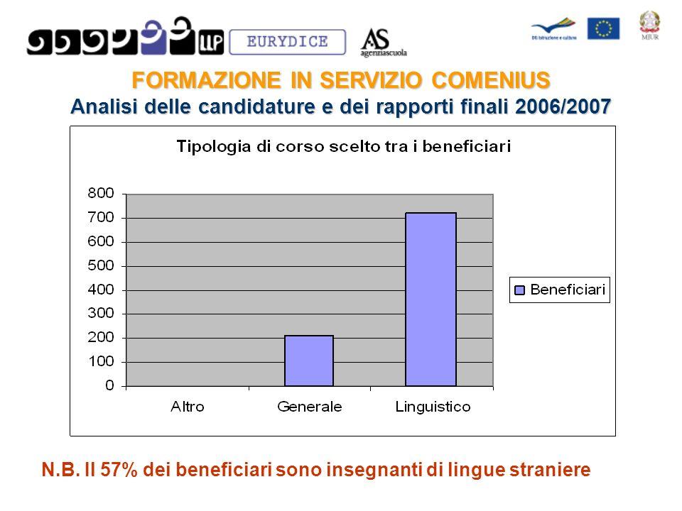 FORMAZIONE IN SERVIZIO COMENIUS Analisi delle candidature e dei rapporti finali 2006/2007 N.B.