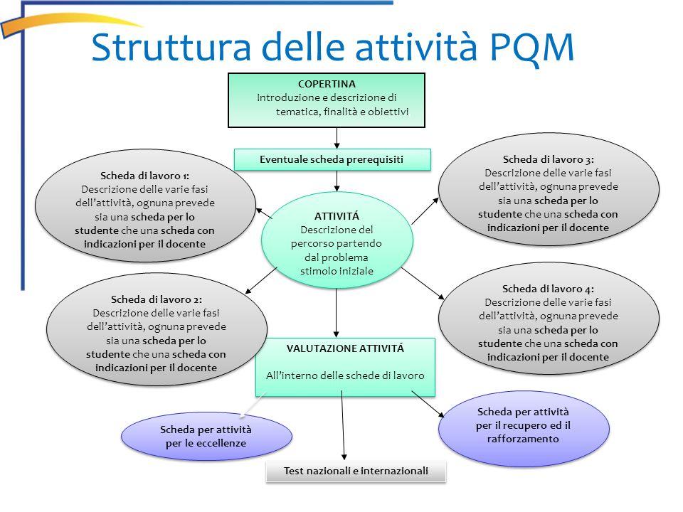 Struttura delle attività PQM COPERTINA Introduzione e descrizione di tematica, finalità e obiettivi, ATTIVITÁ Descrizione del percorso partendo dal pr
