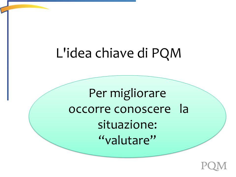 L'idea chiave di PQM Per migliorare occorre conoscere la situazione: valutare Per migliorare occorre conoscere la situazione: valutare