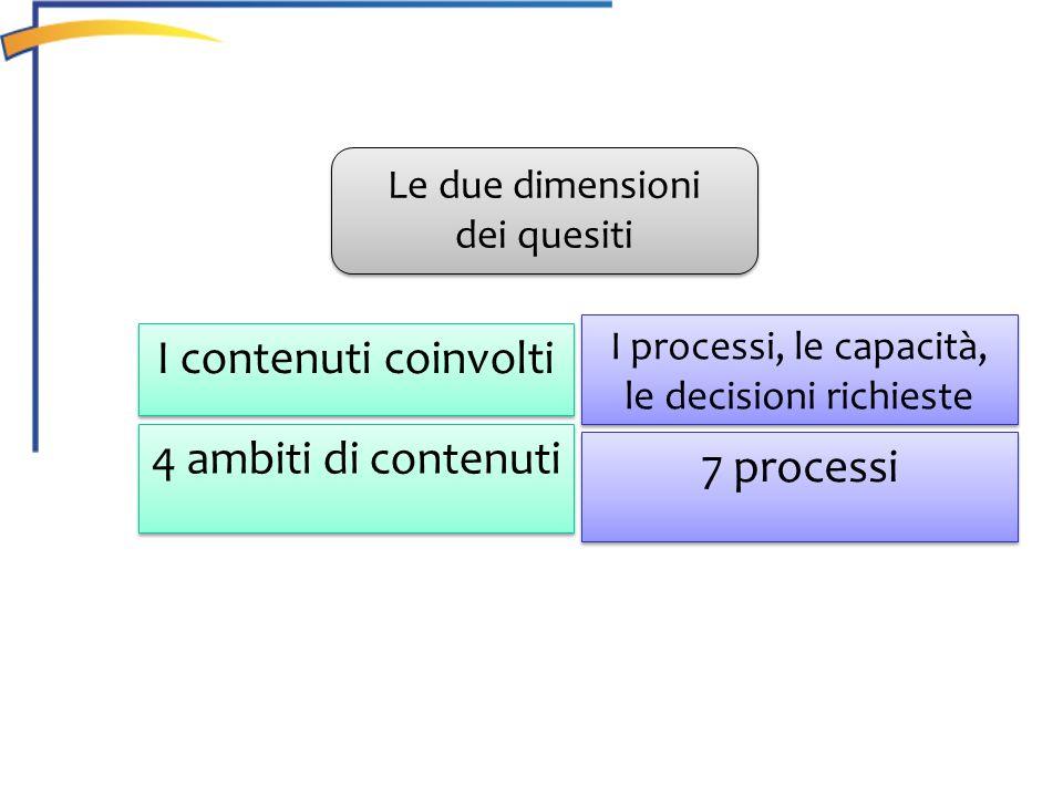 7 processi I processi, le capacità, le decisioni richieste 4 ambiti di contenuti I contenuti coinvolti Le due dimensioni dei quesiti Le due dimensioni