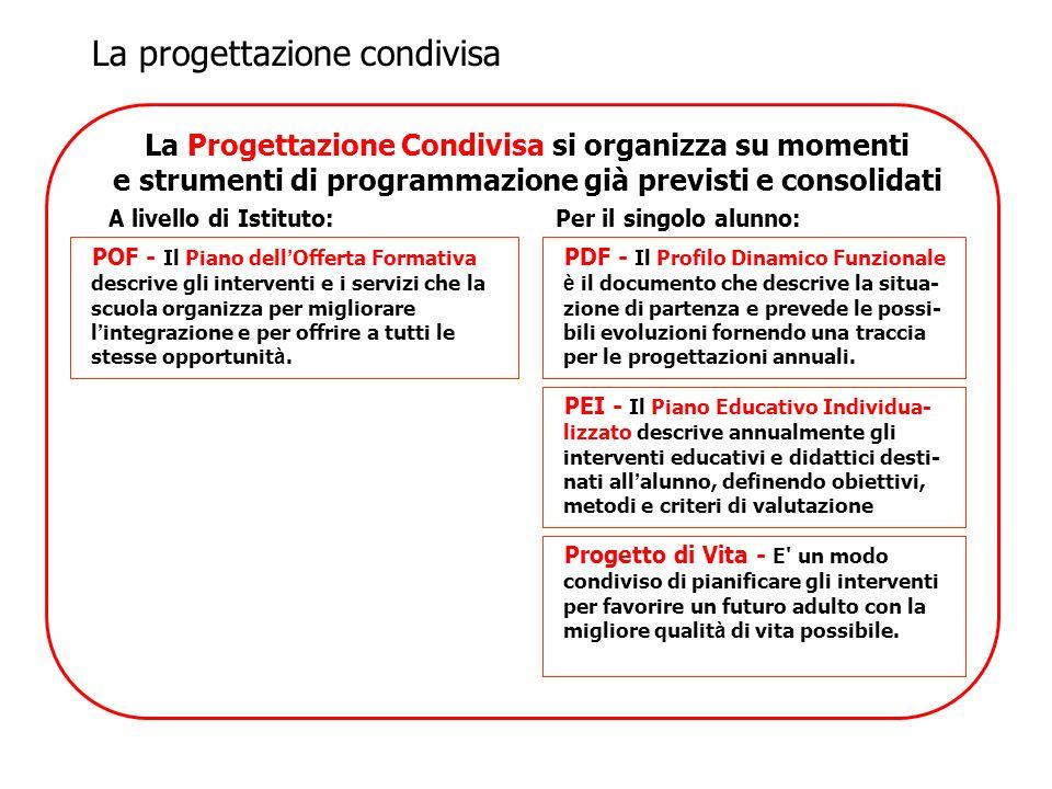 La progettazione condivisa La Progettazione Condivisa si organizza su momenti e strumenti di programmazione già previsti e consolidati POF - Il Piano