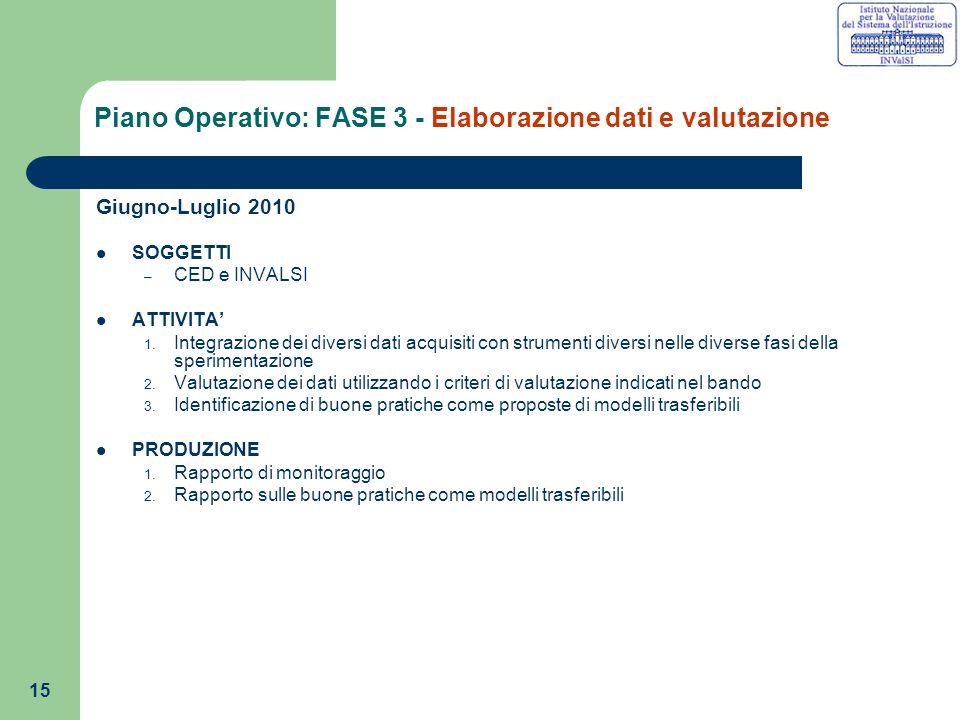 15 Piano Operativo: FASE 3 - Elaborazione dati e valutazione Giugno-Luglio 2010 SOGGETTI – CED e INVALSI ATTIVITA 1.
