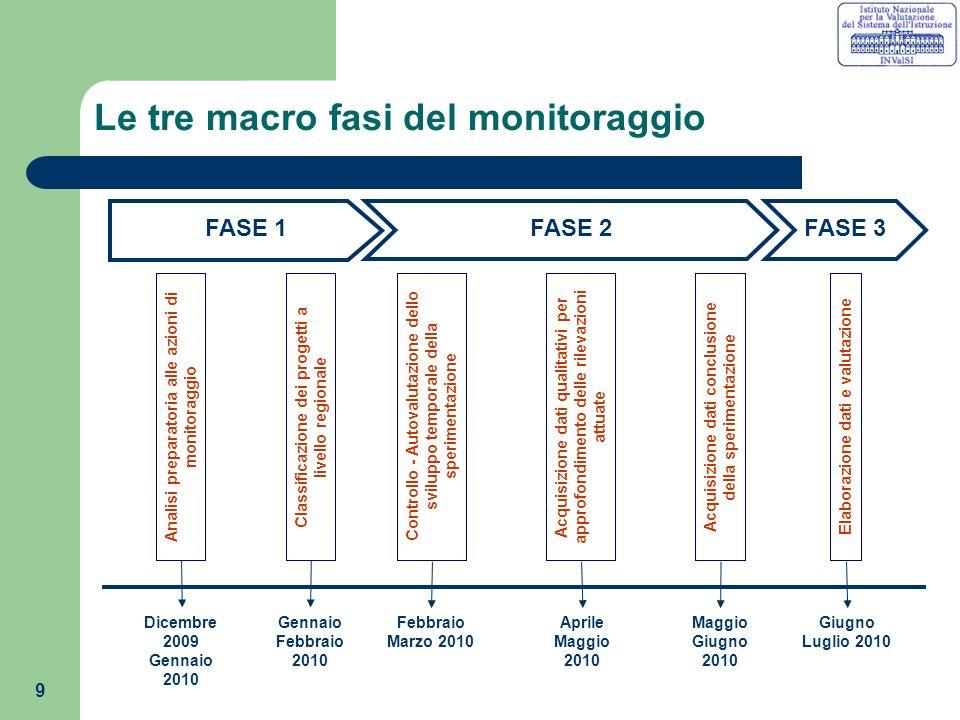 10 Piano Operativo: FASE 1 - Analisi preparatoria alle azioni di monitoraggio Dicembre 2009-Gennaio 2010 SOGGETTI – Gruppo tecnico coordinato da INVALSI ATTIVITA: 1.
