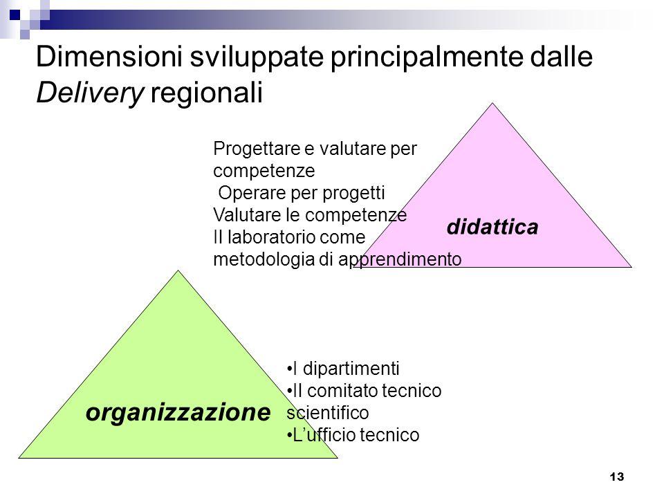 13 organizzazione didattica Dimensioni sviluppate principalmente dalle Delivery regionali I dipartimenti Il comitato tecnico scientifico Lufficio tecnico Progettare e valutare per competenze Operare per progetti Valutare le competenze Il laboratorio come metodologia di apprendimento