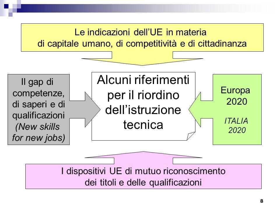 8 Alcuni riferimenti per il riordino dellistruzione tecnica I dispositivi UE di mutuo riconoscimento dei titoli e delle qualificazioni Le indicazioni dellUE in materia di capitale umano, di competitività e di cittadinanza Europa 2020 ITALIA 2020 Il gap di competenze, di saperi e di qualificazioni (New skills for new jobs)