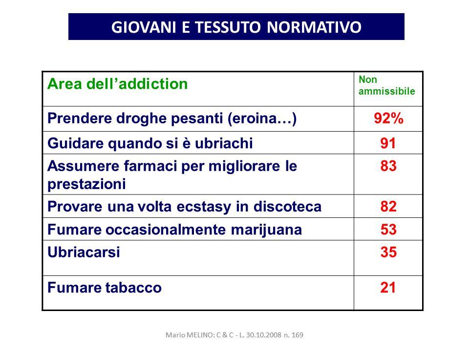 GIOVANI E TESSUTO NORMATIVO Area delladdiction Non ammissibile Prendere droghe pesanti (eroina…)92% Guidare quando si è ubriachi91 Assumere farmaci per migliorare le prestazioni 83 Provare una volta ecstasy in discoteca82 Fumare occasionalmente marijuana53 Ubriacarsi35 Fumare tabacco21 Mario MELINO: C & C - L.
