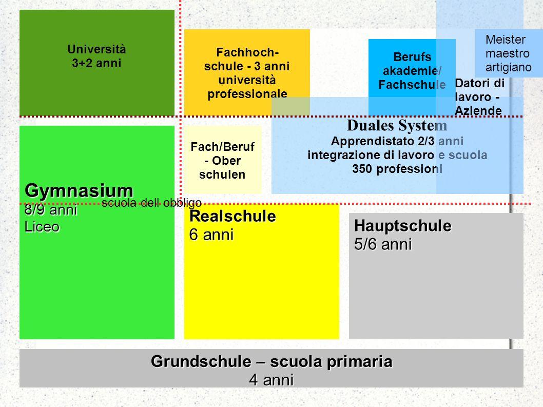 Grundschule – scuola primaria 4 anni Hauptschule 5/6 anni Realschule 6 anni Gymnasium 8/9 anni Liceo Fach/Beruf - Ober schulen Università 3+2 anni Fac