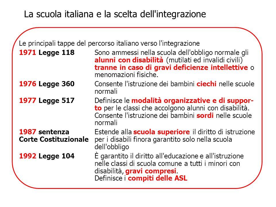 Le principali tappe del percorso italiano verso l'integrazione 1971 Legge 118Sono ammessi nella scuola dell'obbligo normale gli alunni con disabilità