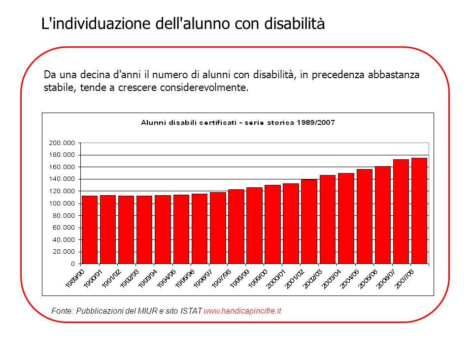 Da una decina d'anni il numero di alunni con disabilità, in precedenza abbastanza stabile, tende a crescere considerevolmente. Fonte: Pubblicazioni de