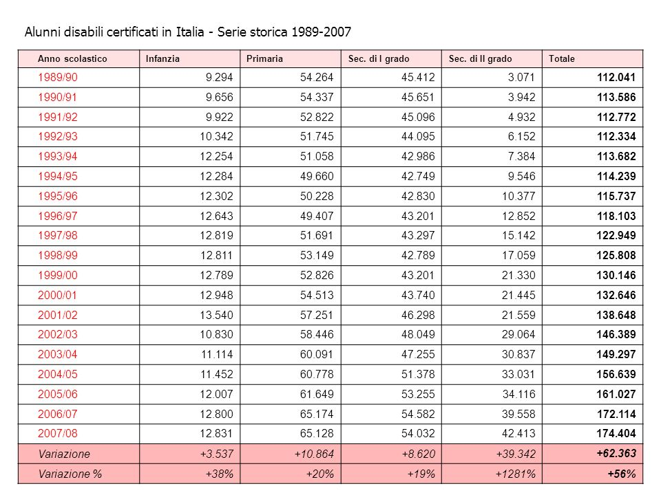 Alunni disabili certificati in Italia - Serie storica 1989-2007 Anno scolasticoInfanziaPrimariaSec. di I gradoSec. di II gradoTotale 1989/909.29454.26