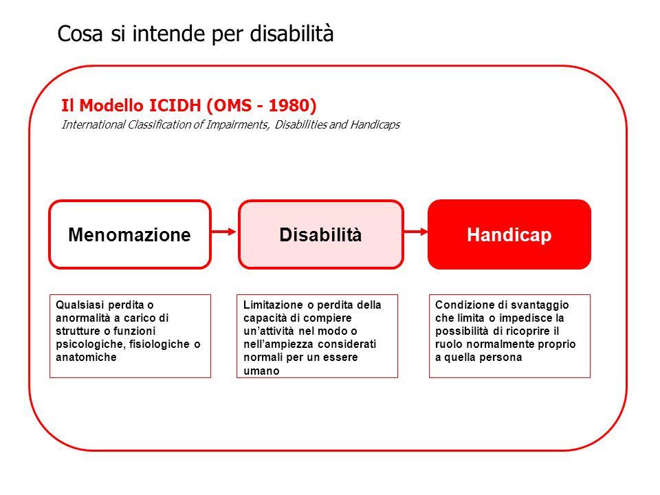Il Modello ICIDH (OMS - 1980) International Classification of Impairments, Disabilities and Handicaps MenomazioneDisabilitàHandicap Qualsiasi perdita