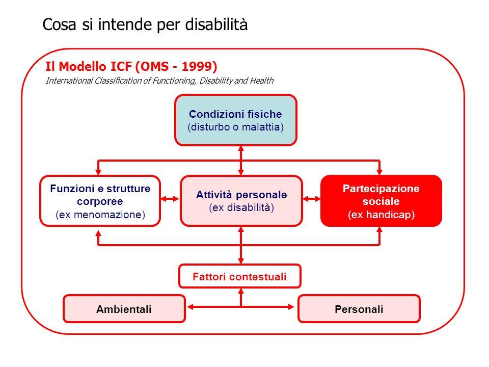 Cosa si intende per disabilit à Il Modello ICF (OMS - 1999) International Classification of Functioning, Disability and Health Funzioni e strutture co