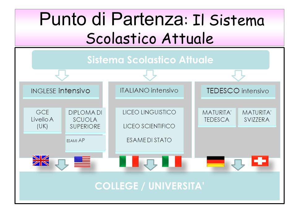 Punto di Partenza Punto di Partenza : Il Sistema Scolastico Attuale Sistema Scolastico Attuale INGLESE intensivo TEDESCO intensivo ITALIANO intensivo
