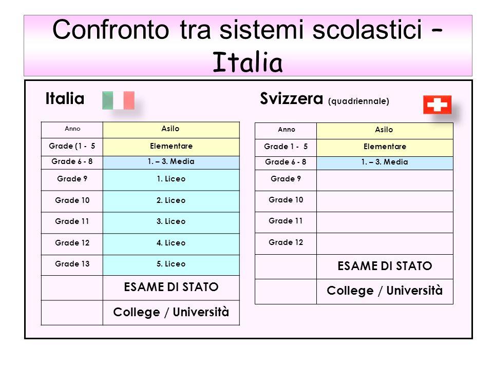 Confronto tra sistemi scolastici Confronto tra sistemi scolastici – Italia Italia Svizzera (quadriennale) Anno Asilo Grade (1 - 5Elementare Grade 6 -