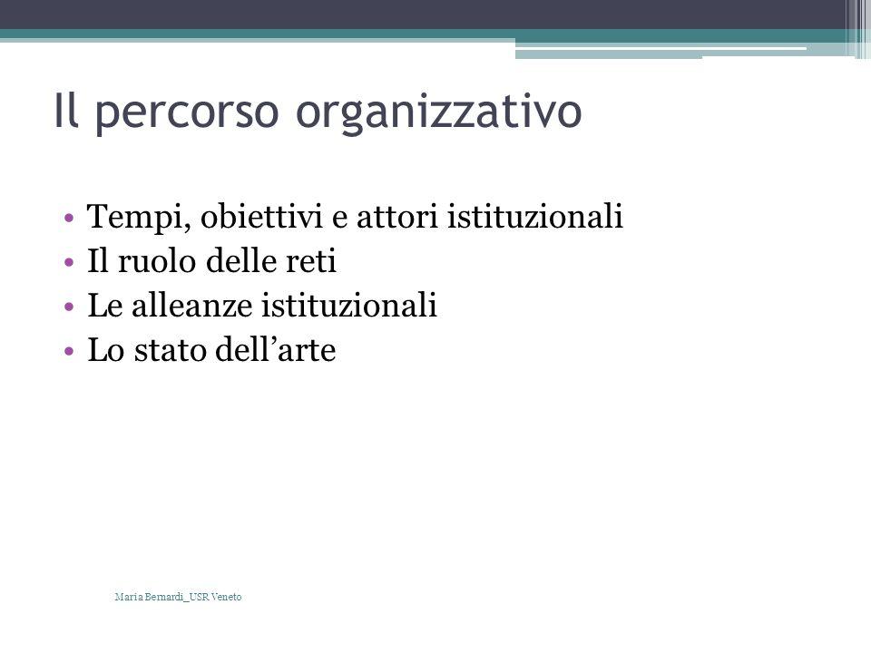 Il percorso organizzativo Tempi, obiettivi e attori istituzionali Il ruolo delle reti Le alleanze istituzionali Lo stato dellarte Maria Bernardi_USR V