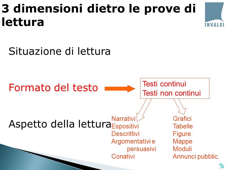 3 dimensioni dietro le prove di lettura Situazione di lettura Formato del testo Aspetto della lettura Individuare informazioni Sviluppare uninterpretaz.