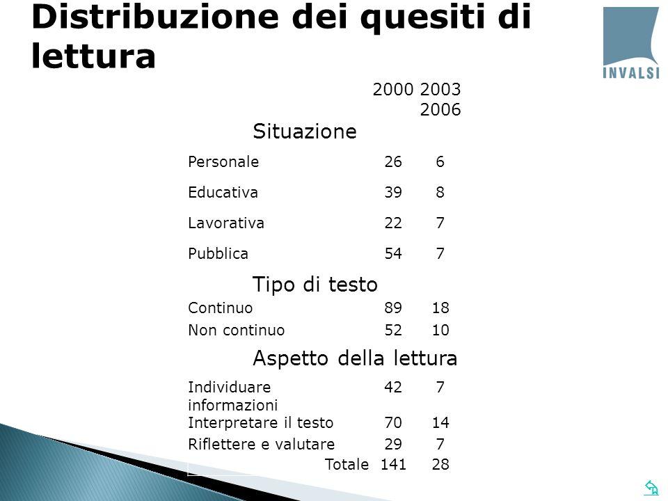 Distribuzione dei quesiti di lettura 20002003 2006 Personale266 Educativa398 Lavorativa227 Pubblica547 Continuo8918 Non continuo5210 Individuare infor