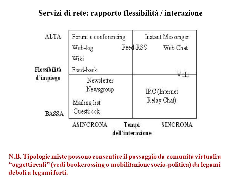Servizi di rete: rapporto flessibilità / interazione N.B.