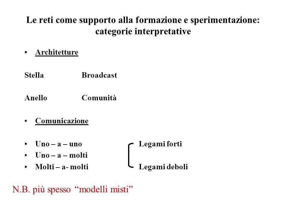 Le reti come supporto alla formazione e sperimentazione: categorie interpretative Architetture StellaBroadcast AnelloComunità Comunicazione Uno – a – unoLegami forti Uno – a – molti Molti – a- moltiLegami deboli N.B.