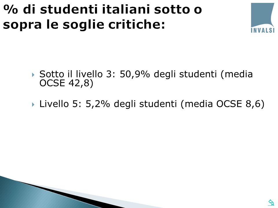 Sotto il livello 3: 50,9% degli studenti (media OCSE 42,8) Livello 5: 5,2% degli studenti (media OCSE 8,6) % di studenti italiani sotto o sopra le soglie critiche: