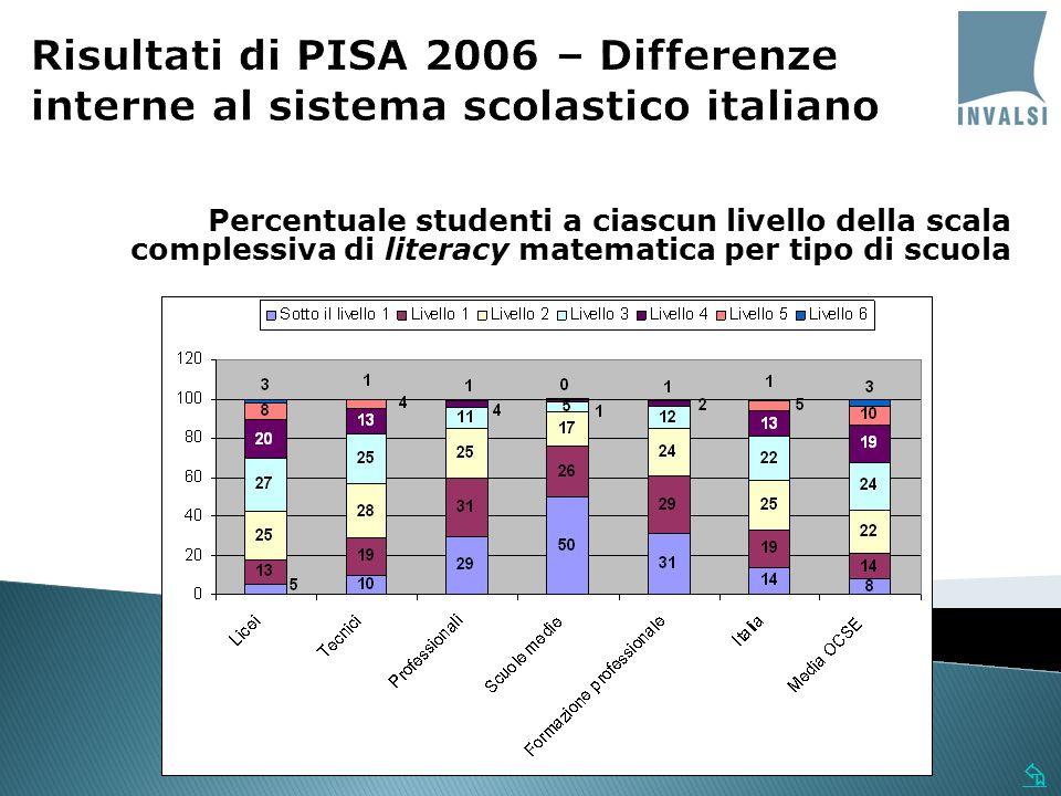 Percentuale studenti a ciascun livello della scala complessiva di literacy matematica per tipo di scuola