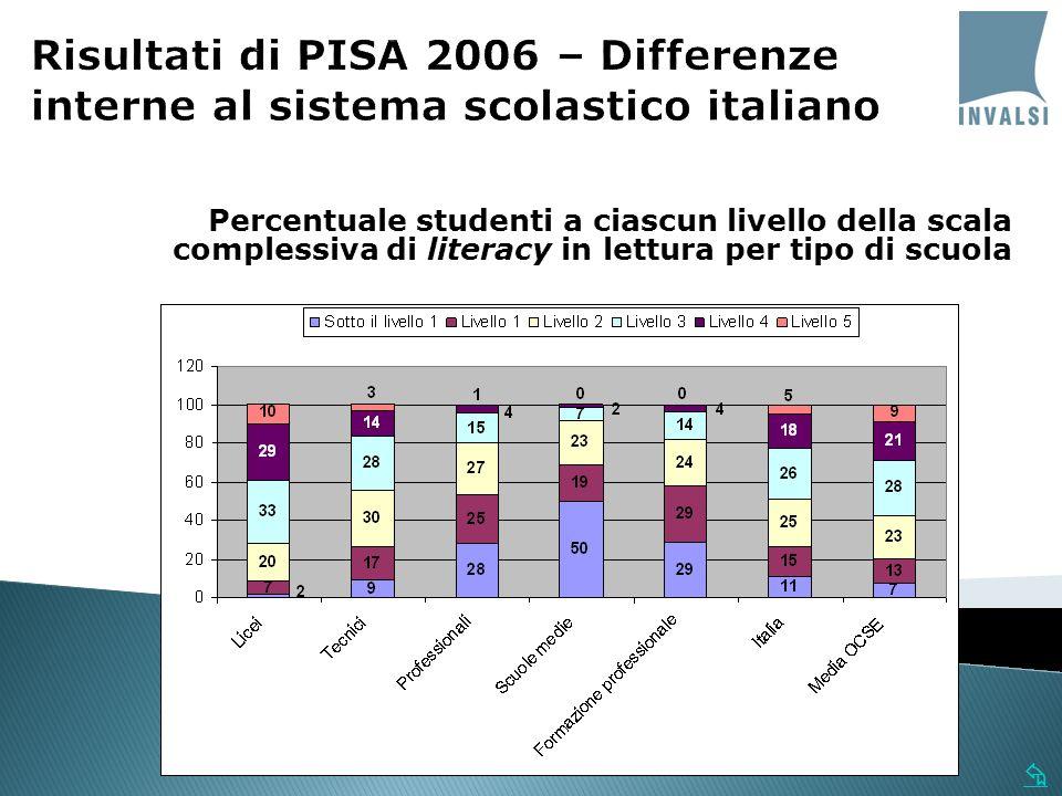 Percentuale studenti a ciascun livello della scala complessiva di literacy in lettura per tipo di scuola
