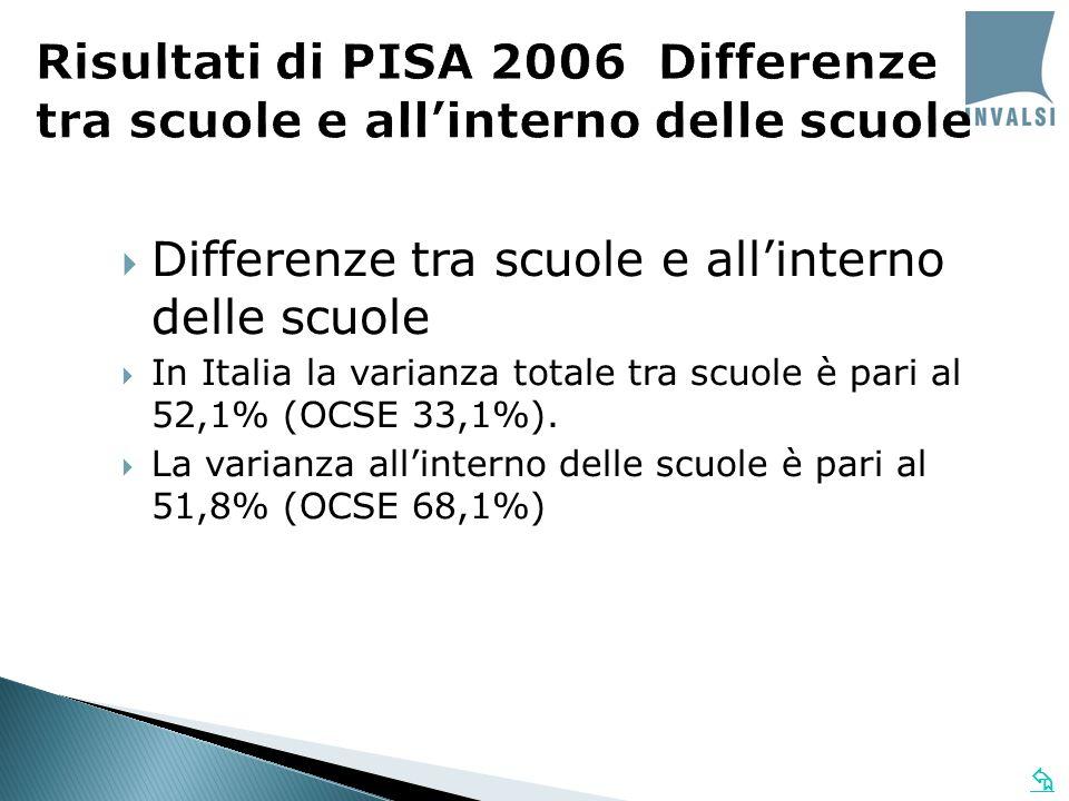 Risultati di PISA 2006 Differenze tra scuole e allinterno delle scuole Differenze tra scuole e allinterno delle scuole In Italia la varianza totale tra scuole è pari al 52,1% (OCSE 33,1%).