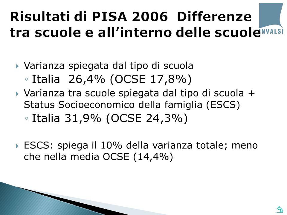 Varianza spiegata dal tipo di scuola Italia 26,4% (OCSE 17,8%) Varianza tra scuole spiegata dal tipo di scuola + Status Socioeconomico della famiglia (ESCS) Italia 31,9% (OCSE 24,3%) ESCS: spiega il 10% della varianza totale; meno che nella media OCSE (14,4%)