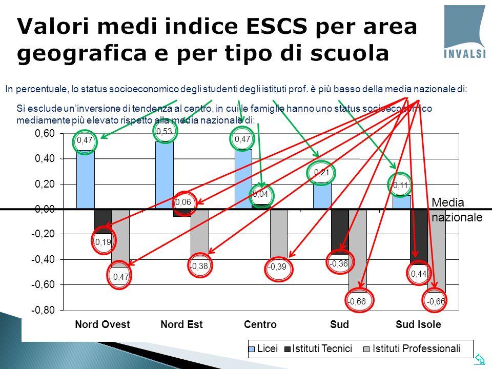 0,47 0,53 0,47 0,21 0,11 -0,47 -0,38 -0,39 -0,66 -0,19 0,04 -0,36 -0,44 -0,06 -0,80 -0,60 -0,40 -0,20 0,00 0,20 0,40 0,60 Nord OvestNord EstCentroSudSud Isole Licei Istituti Tecnici Istituti Professionali In percentuale, lo status socioeconomico degli studenti dei licei è più alto della media nazionale di: Si esclude uninversione di tendenza al centro, in cui le famiglie hanno uno status socioeconomico mediamente più elevato rispetto alla media nazionale di: Media nazionale In percentuale, lo status socioeconomico degli studenti degli istituti tec.