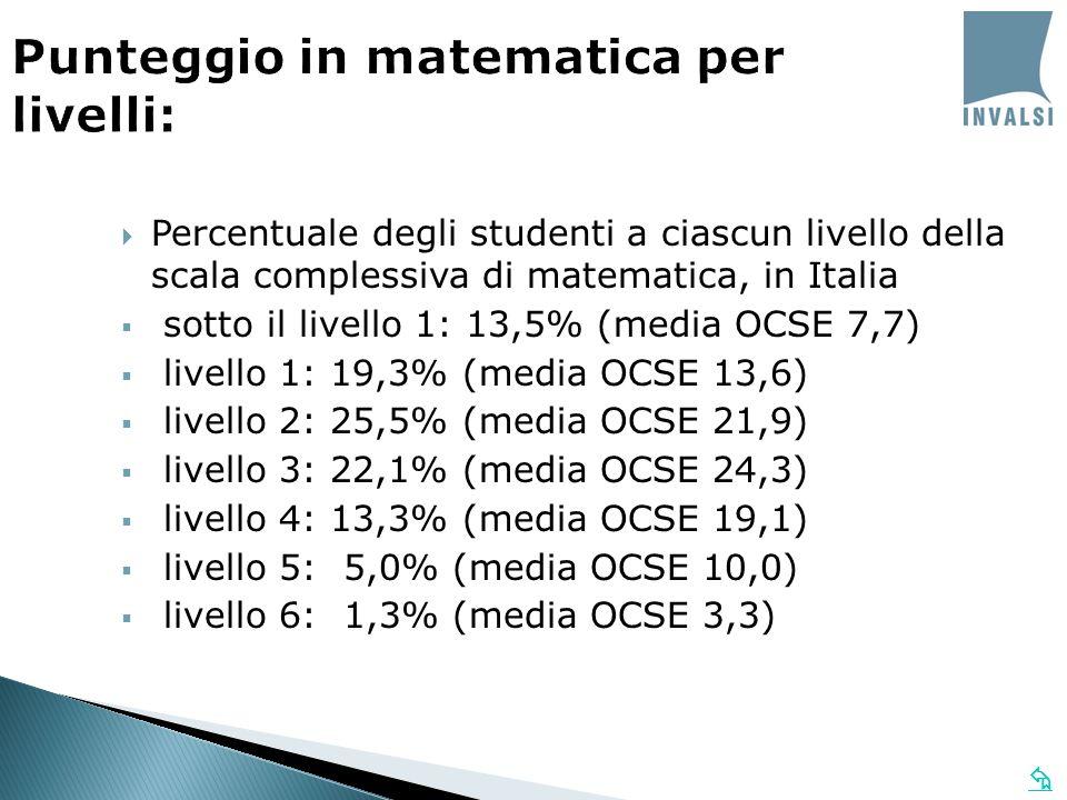 Percentuale degli studenti a ciascun livello della scala complessiva di matematica, in Italia sotto il livello 1: 13,5% (media OCSE 7,7) livello 1: 19,3% (media OCSE 13,6) livello 2: 25,5% (media OCSE 21,9) livello 3: 22,1% (media OCSE 24,3) livello 4: 13,3% (media OCSE 19,1) livello 5: 5,0% (media OCSE 10,0) livello 6: 1,3% (media OCSE 3,3) Punteggio in matematica per livelli: