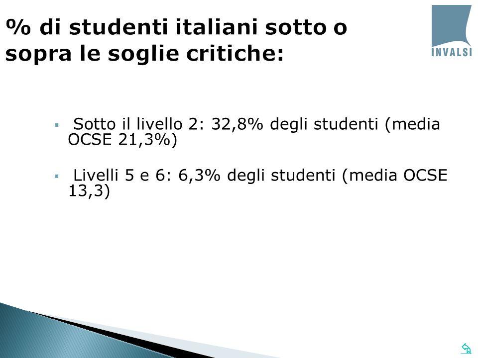 Sotto il livello 2: 32,8% degli studenti (media OCSE 21,3%) Livelli 5 e 6: 6,3% degli studenti (media OCSE 13,3) % di studenti italiani sotto o sopra le soglie critiche: