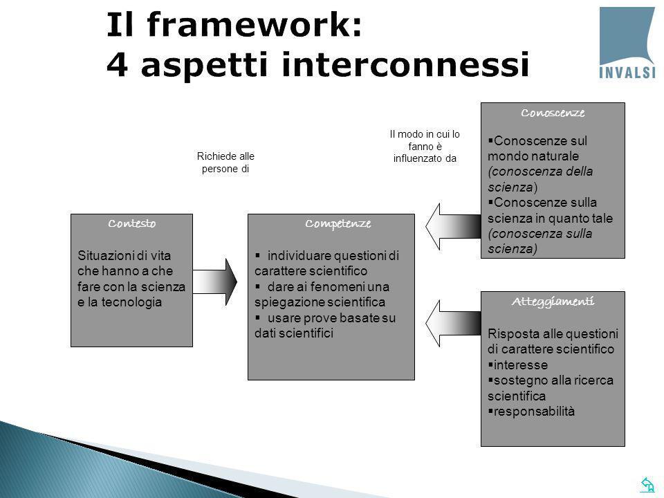 Il framework: 4 aspetti interconnessi Contesto Situazioni di vita che hanno a che fare con la scienza e la tecnologia Competenze individuare questioni