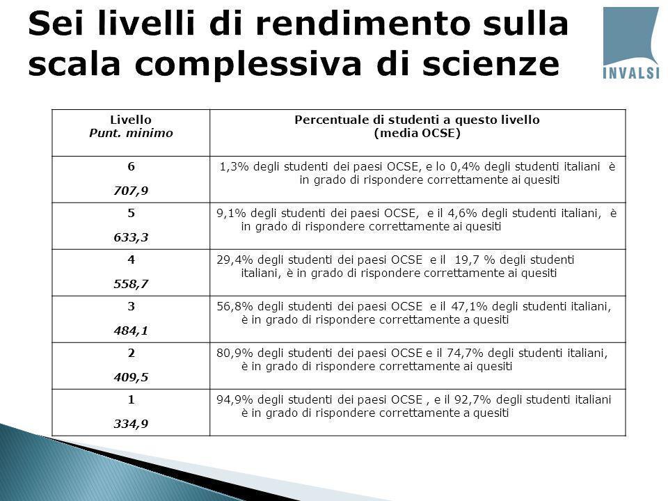 Livello Punt. minimo Percentuale di studenti a questo livello (media OCSE) 6 707,9 1,3% degli studenti dei paesi OCSE, e lo 0,4% degli studenti italia