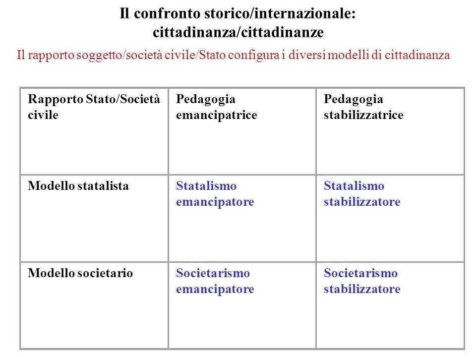 Il confronto storico/internazionale: cittadinanza/cittadinanze Rapporto Stato/Società civile Pedagogia emancipatrice Pedagogia stabilizzatrice Modello