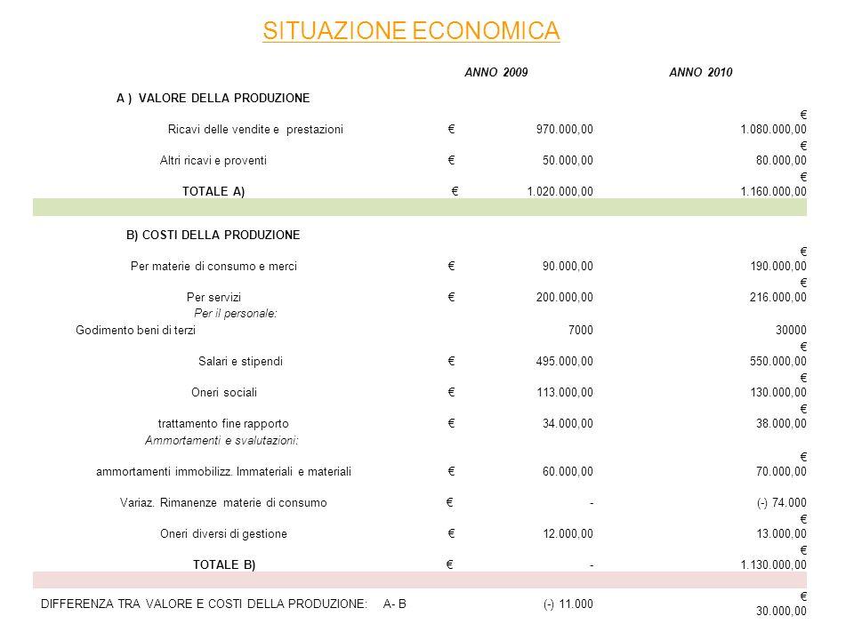 ANNO 2009ANNO 2010 A ) VALORE DELLA PRODUZIONE Ricavi delle vendite e prestazioni 970.000,00 1.080.000,00 Altri ricavi e proventi 50.000,00 80.000,00