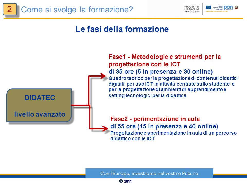 DIDATEC livello avanzato Fase1 - Metodologie e strumenti per la progettazione con le ICT di 35 ore (5 in presenza e 30 online) Quadro teorico per la p
