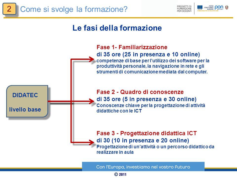 DIDATEC livello base Le fasi della formazione Fase 1- Familiarizzazione di 35 ore (25 in presenza e 10 online) competenze di base per lutilizzo dei software per la produttività personale, la navigazione in rete e gli strumenti di comunicazione mediata dal computer.
