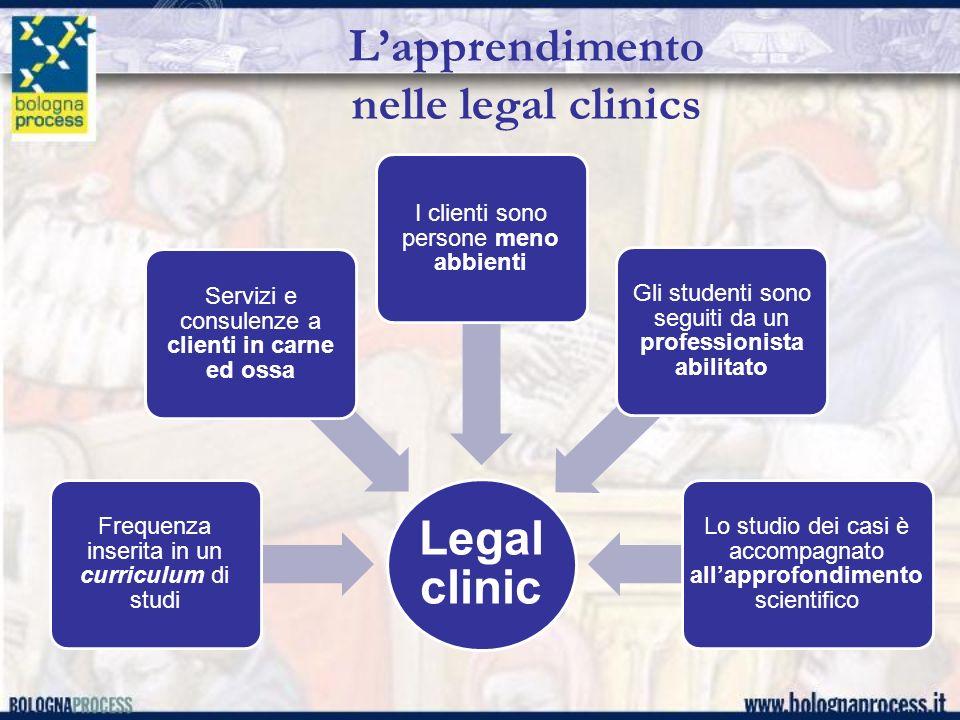 Lapprendimento nelle legal clinics Legal clinic Frequenza inserita in un curriculum di studi Servizi e consulenze a clienti in carne ed ossa I clienti