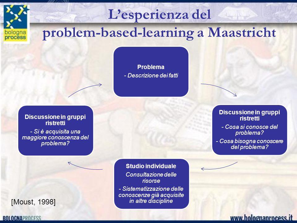 Lesperienza del problem-based-learning a Maastricht Problema - Descrizione dei fatti Discussione in gruppi ristretti - Cosa si conosce del problema? -