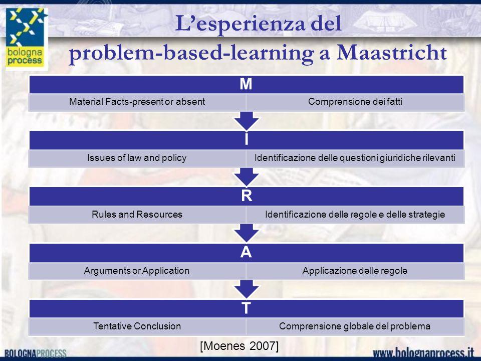 Lesperienza del problem-based-learning a Maastricht T Tentative ConclusionComprensione globale del problema A Arguments or ApplicationApplicazione del