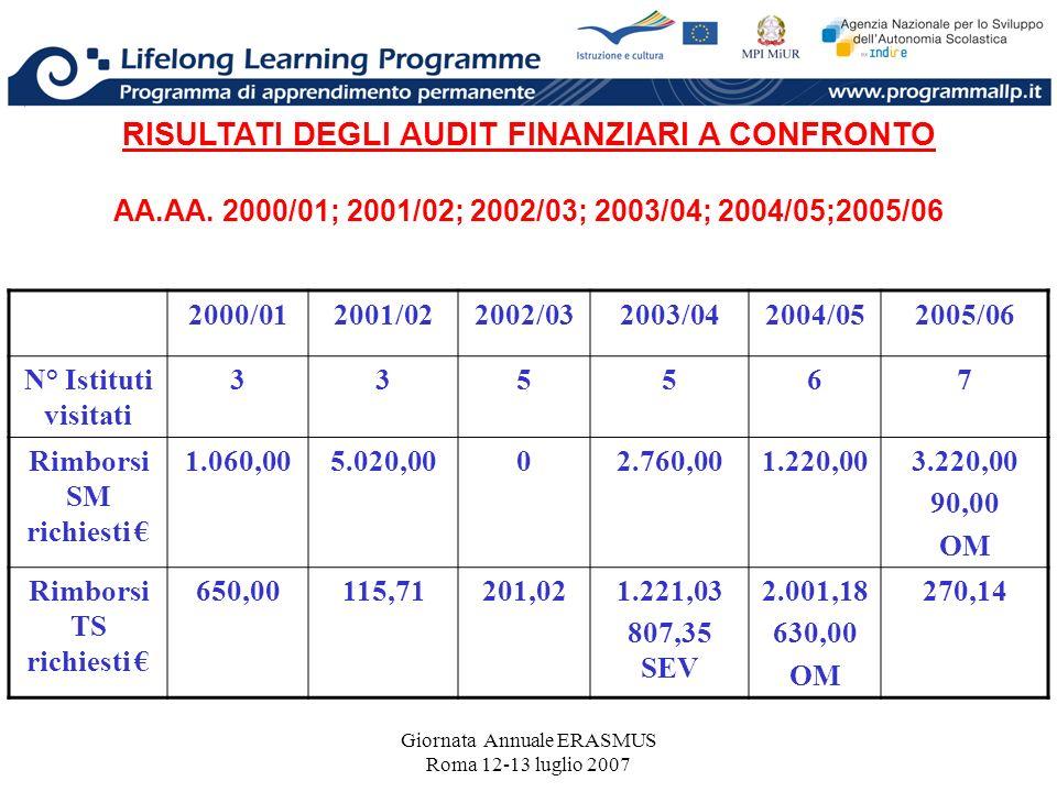 Giornata Annuale ERASMUS Roma 12-13 luglio 2007 RISULTATI DEGLI AUDIT FINANZIARI A CONFRONTO AA.AA. 2000/01; 2001/02; 2002/03; 2003/04; 2004/05;2005/0