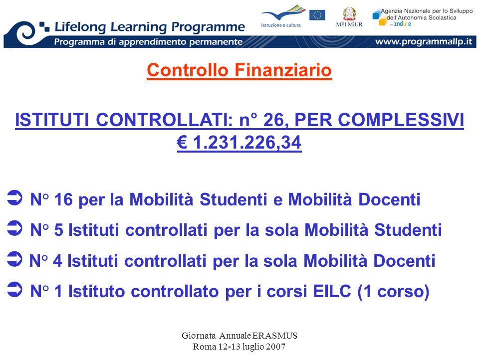 Giornata Annuale ERASMUS Roma 12-13 luglio 2007 Controllo Finanziario ISTITUTI CONTROLLATI: n° 26, PER COMPLESSIVI 1.231.226,34 N° 16 per la Mobilità