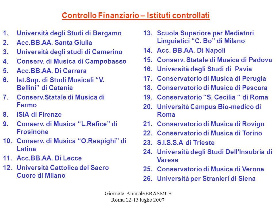 Giornata Annuale ERASMUS Roma 12-13 luglio 2007 1.Università degli Studi di Bergamo 2.Acc.BB.AA. Santa Giulia 3.Università degli studi di Camerino 4.C