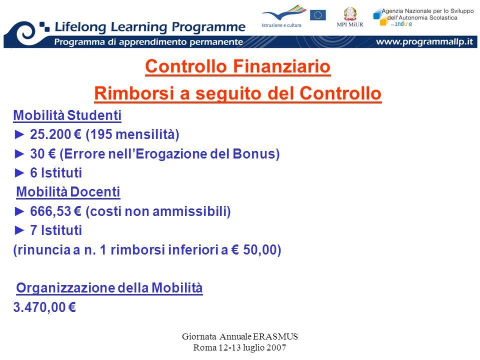 Giornata Annuale ERASMUS Roma 12-13 luglio 2007 Controllo Finanziario Rimborsi a seguito del Controllo Mobilità Studenti 25.200 (195 mensilità) 30 (Errore nellErogazione del Bonus) 6 Istituti Mobilità Docenti 666,53 (costi non ammissibili) 7 Istituti (rinuncia a n.