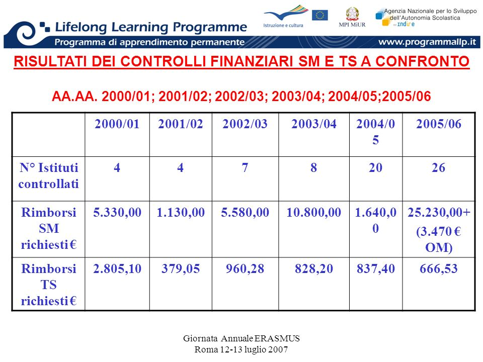 Giornata Annuale ERASMUS Roma 12-13 luglio 2007 RISULTATI DEI CONTROLLI FINANZIARI SM E TS A CONFRONTO AA.AA. 2000/01; 2001/02; 2002/03; 2003/04; 2004